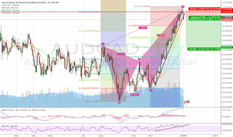 AUDCAD: AUDCAD formed a Crab?