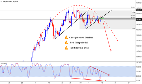 USDMXN: USDMXN lets all get on this