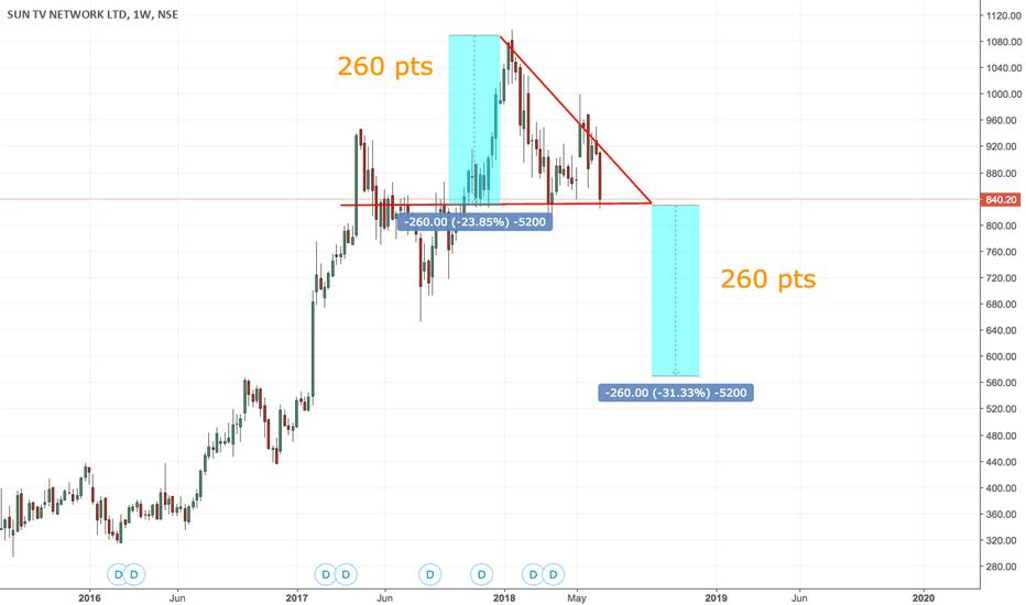 SUNTV: Descending triangle