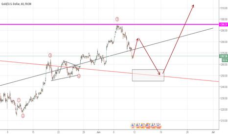 XAUUSD: Gold looking to head higher (Elliott Wave Analysis)