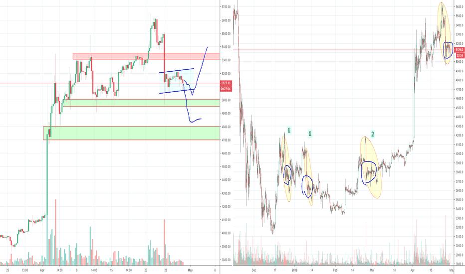 Btcusd Bitcoin Making A Bear Flag Or Preparing For Bart Move Up