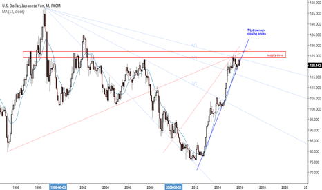 USDJPY: A monthly close < MA 12 will be bearish