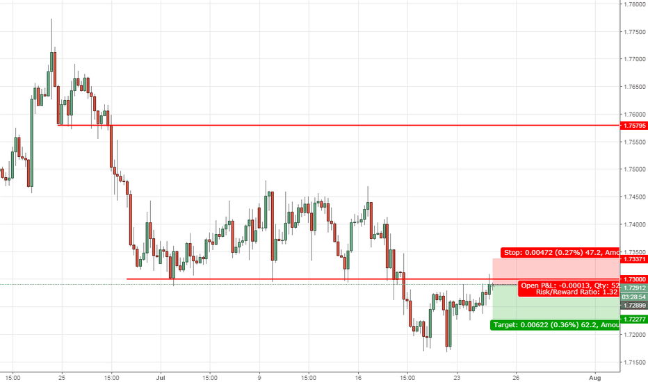 GBPCAD: GBPCAD sold | Resistance Lable