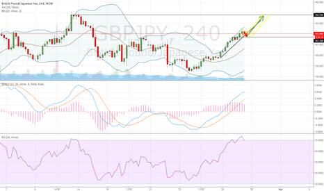 GBPJPY: GBPJPY on the way up !