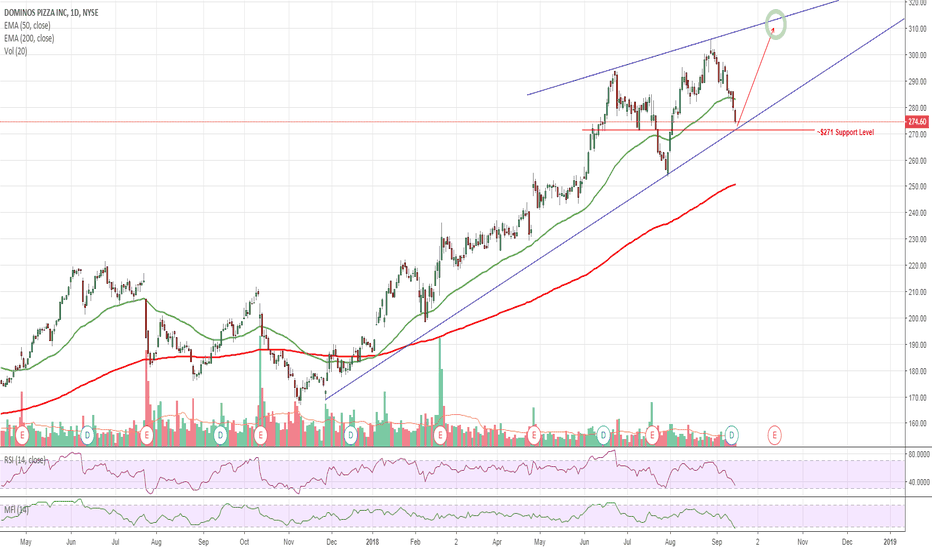 DPZ: $DPZ Dominos Oversold - Nearing Support Level