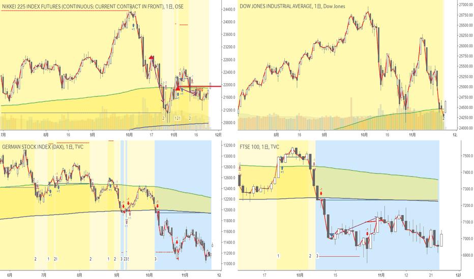 NK2251!: 日足・超長期・株価指数|Nikkei225はちょっと前に決済