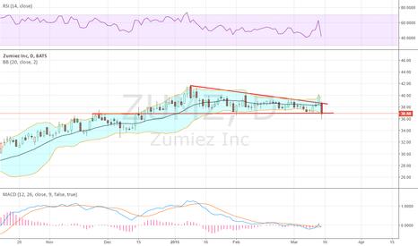 ZUMZ: Failed BO turns into a Bearish Kicker