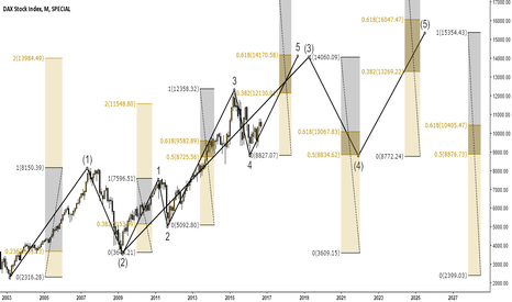 DAX: EW DAX Stock Index