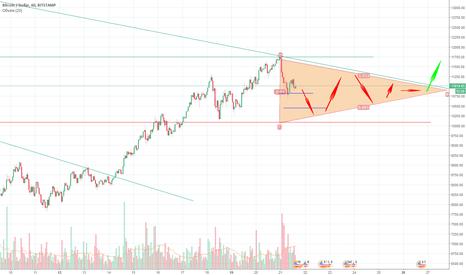 BTCUSD: Новый треугольник Биткоина