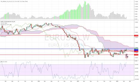 EURUSD: Uncertainty with EURUSD Ichimoku cloud weekly