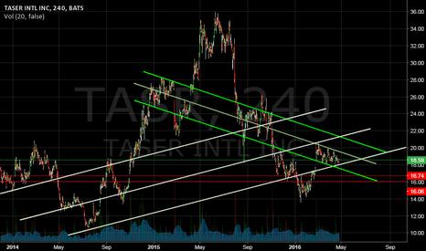 TASR: Converging trends
