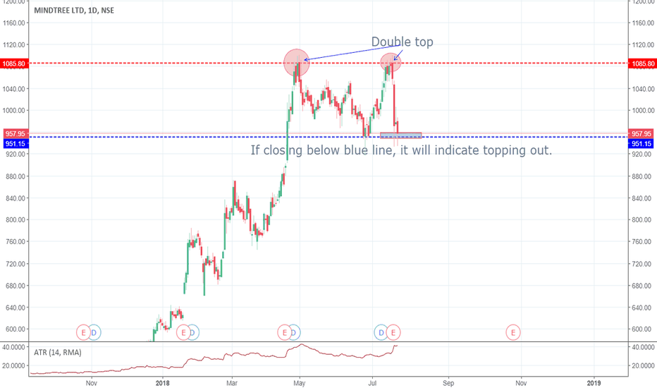 MINDTREE: MINDTREE SHOWING TOPPING OUT SIGNALS