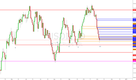 USOIL: Looking for a pop from daily sig