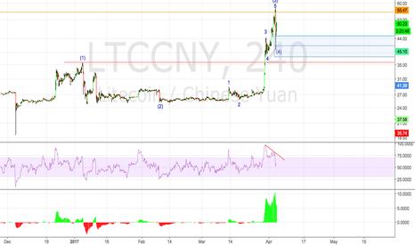 LTCCNY: LTCCNY 4H Count