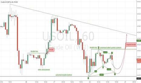 USOIL: USOIL 1H potential bullish gartley pattern