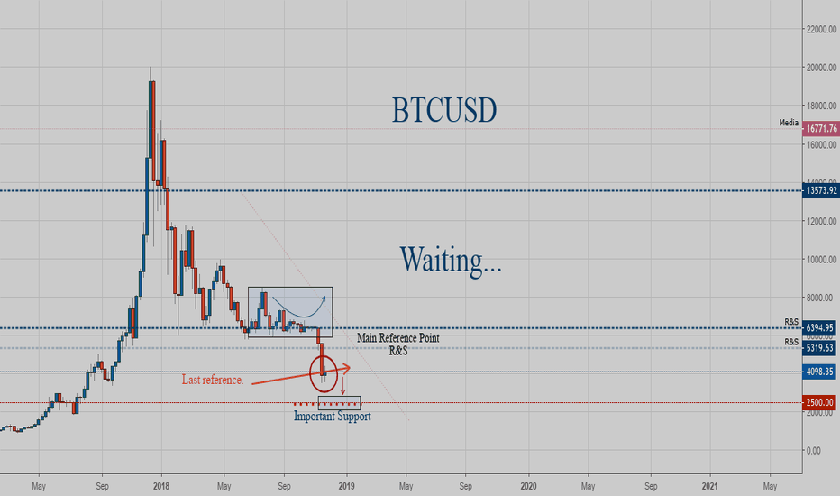 BTCUSD: Not my kind of party.