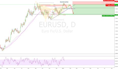 EURUSD: A little more in depth
