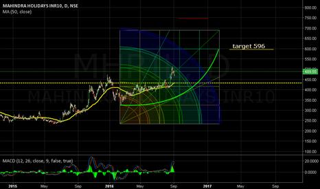 MHRIL: At comfort. MA(50.close): 432. Target 596.