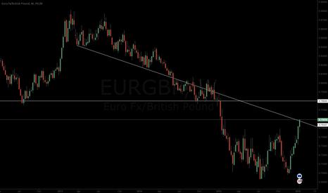 EURGBP: EURGBP LONG UNTIL 0.78