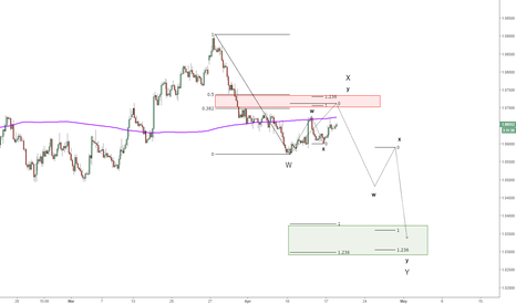 EURUSD: EURUSD : more downside expected