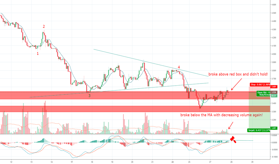 NATGASUSD: Looking great for a short!