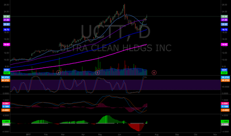 UCTT: UCTT setting up for a right ear sidewinder