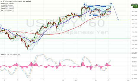 USDJPY: bearish shark