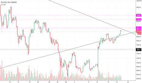 BTCUSD: We are still in downtrend . Big  log triangle .Neutral