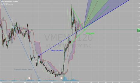 VMEM: $VMEM