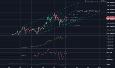 My predictions for BTC/USDT pair is that we will have a drop to old  resistance at 4050. However, if we break that 4050 support, we are going  back down to ...