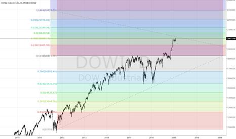 DOWI: Dowi Fibonacci