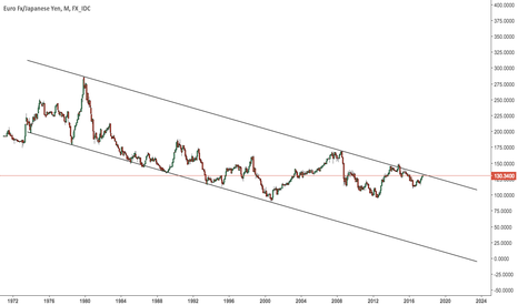 EURJPY: EURJPY Monthly