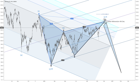 DE30EUR: DAX Update.. Bearish Gartley on the H4 TF