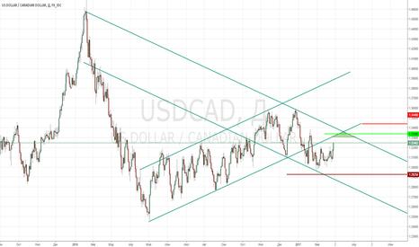 """USDCAD: USDCAD продажа. """"Треугольник счастья""""!"""