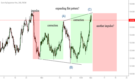 EURJPY: EURJPY another impulse coming?