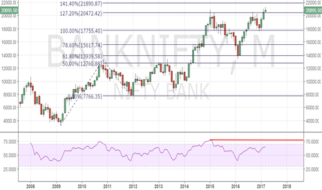 BANKNIFTY: Bank Nifty  - Monthly RSI suggests potential for further rally