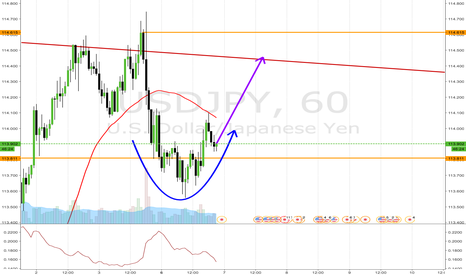 USDJPY: short term trade