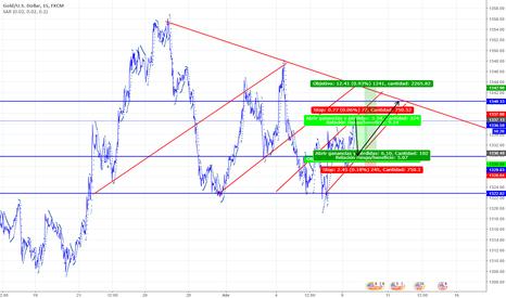 XAUUSD: https://es.tradingview.com/chart/h8a0VTBq/
