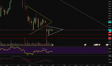 BTCUSD: Is it really going to do this again?