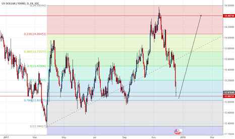 USDZAR: Exotic USDZAR buy