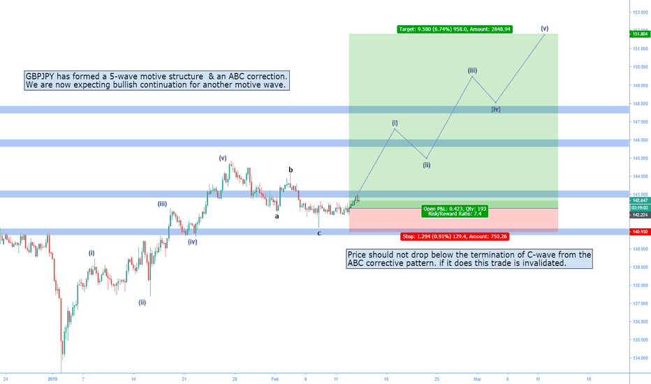 GBPJPY: GBPJPY | Wave count | Long possibility