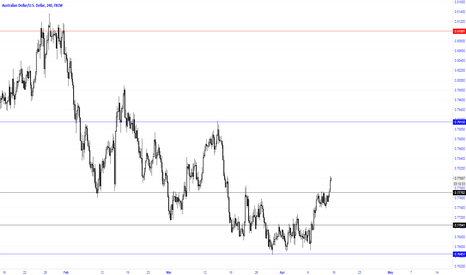 AUDUSD: Probably the AUD is heading to 0.7915