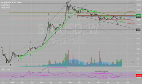 BTCUSD: Would it be a bull market?