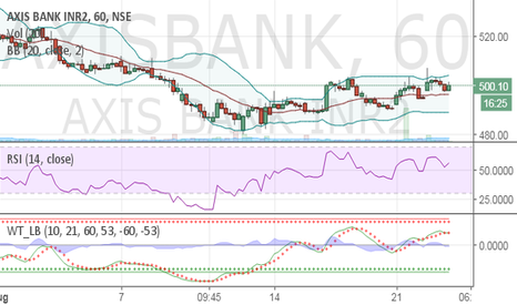 AXISBANK: Axis bank hourly chart suggest it can move upto 524 with sl 489