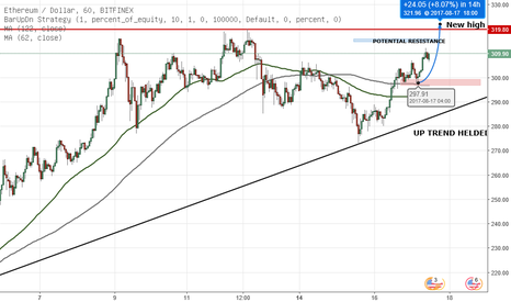 ETHUSD: ETH/USD MAKING NEW HIGH