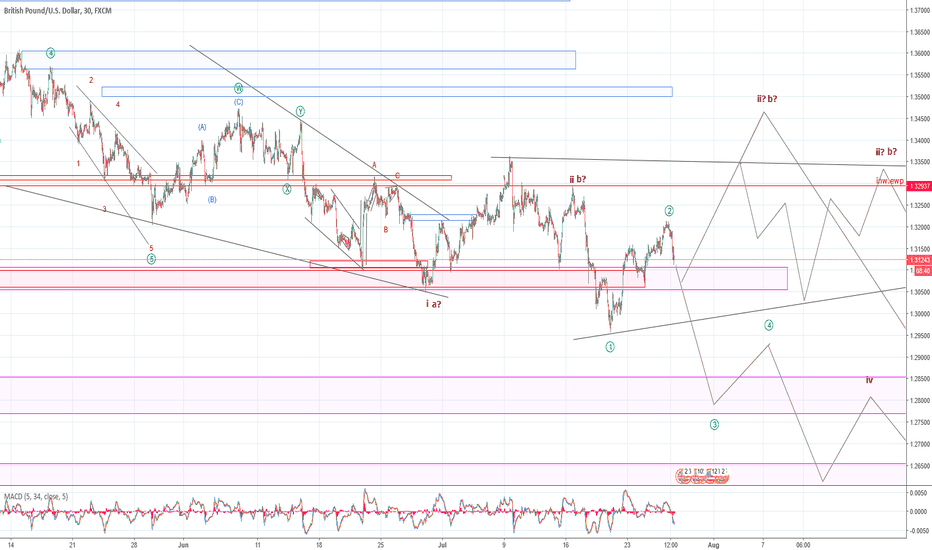 GBPUSD: GBPUSD correction is continue. (26/07/2018)