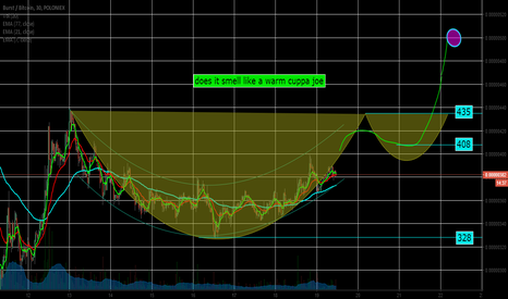 BURSTBTC: BURST possible cup and handle pattern