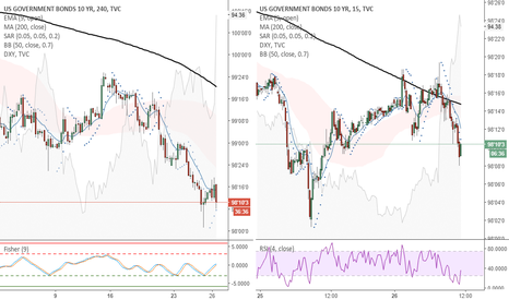US10: US10 (4H) - Buying now