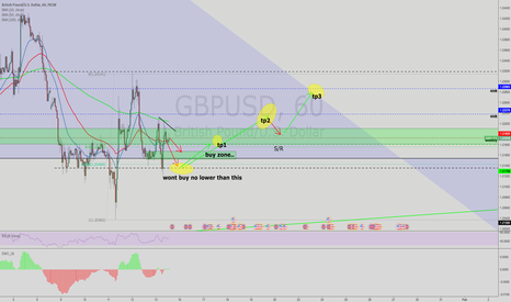 GBPUSD: drop with rise