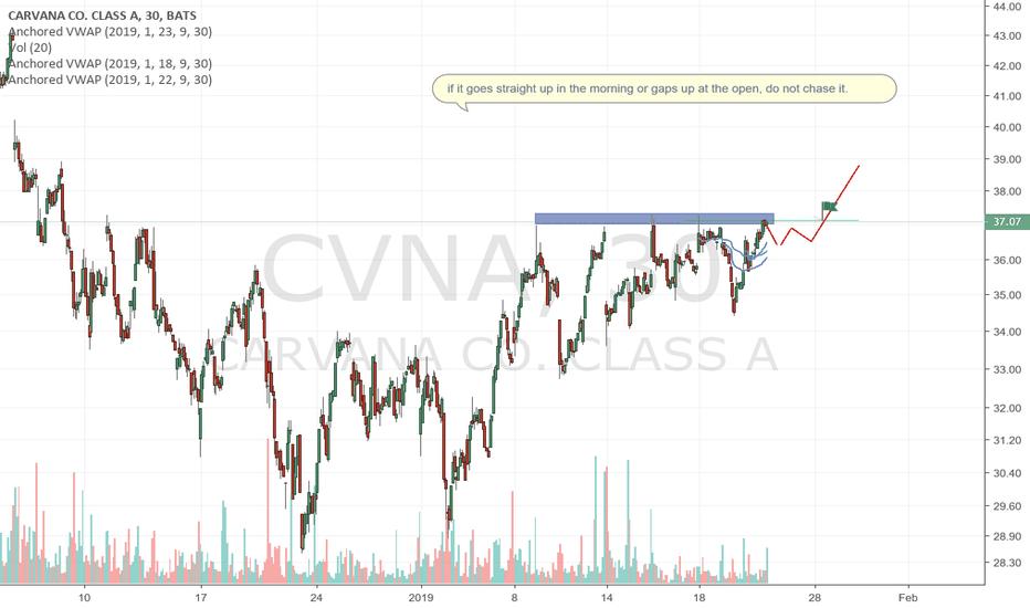 CVNA: It could make A BIG MOVE!!!